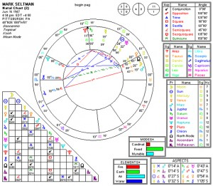 mark seltman astrological chart